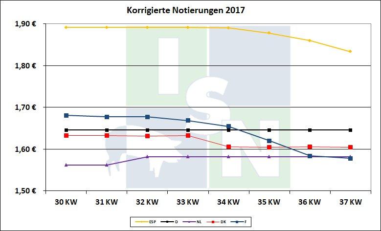 ISN - schweine net - EU Pig Prices: Quotations Still Stable